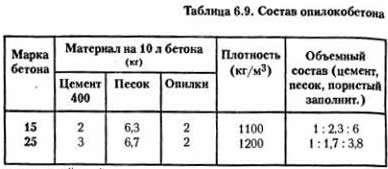 Арболит своими руками пропорции 72