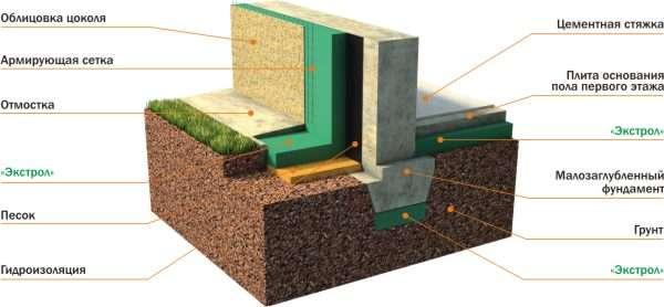 Какие материалы лучше всего использовать для утепления фундамента снаружи