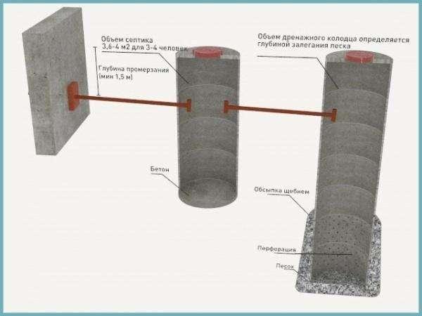 Современные установки для очистки используемой воды все чаще используются в загородных домах