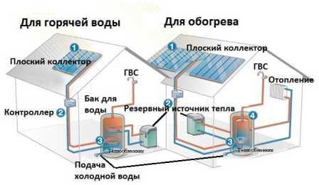 Важно понимать, что когда речь идет о цене солнечной теплостанции для дома, обычно подразумевается приобретение полного комплекта.