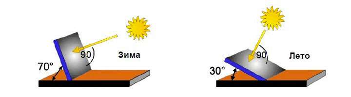 Чаще всего на даче устанавливают комплект солнечных батарей I категории, то есть автономного типа.