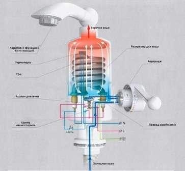 При сильном падении мощности потока воды водонагреватель отключается, предупреждая перегревание.